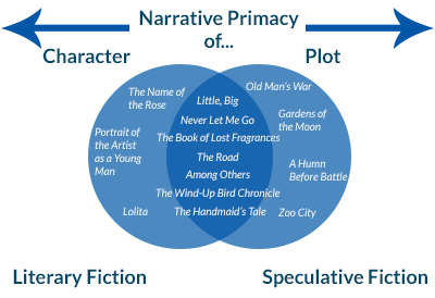 Literary fiction and speculative fiction venn diagram